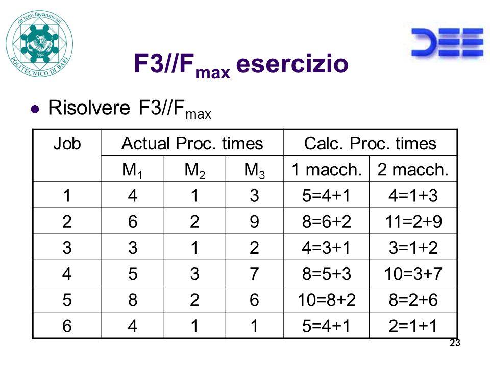 23 F3//F max esercizio Risolvere F3//F max JobActual Proc.