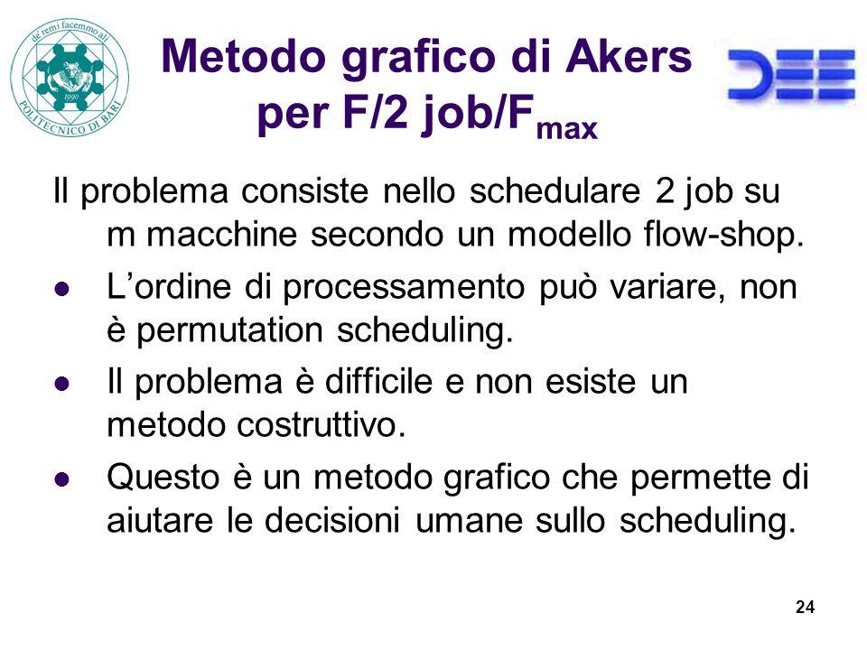 24 Metodo grafico di Akers per F/2 job/F max Il problema consiste nello schedulare 2 job su m macchine secondo un modello flow-shop.