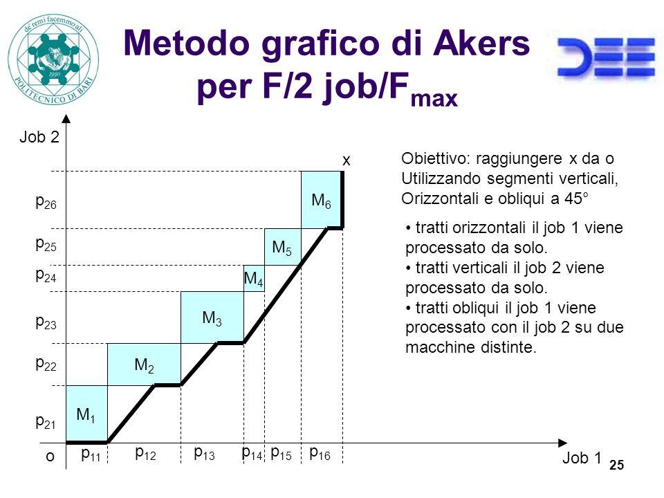 25 Metodo grafico di Akers per F/2 job/F max M1M1 M2M2 M3M3 M4M4 M5M5 M6M6 Job 1 Job 2 p 11 p 12 p 13 p 14 p 15 p 16 p 21 p 22 p 23 p 24 p 25 p 26 o x Obiettivo: raggiungere x da o Utilizzando segmenti verticali, Orizzontali e obliqui a 45° tratti orizzontali il job 1 viene processato da solo.