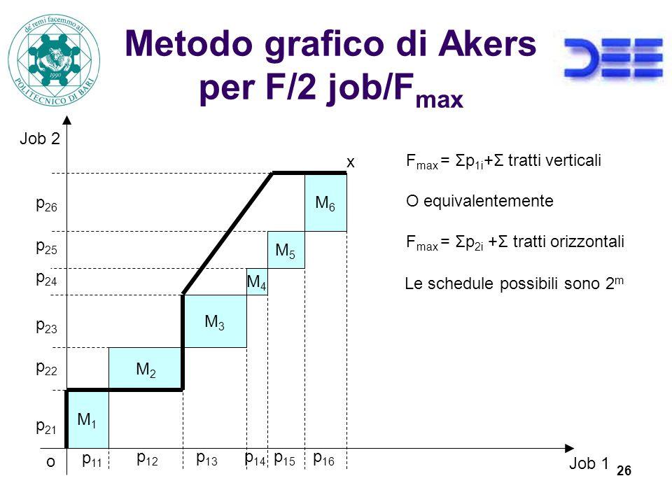 26 Metodo grafico di Akers per F/2 job/F max M1M1 M2M2 M3M3 M4M4 M5M5 M6M6 Job 1 Job 2 p 11 p 12 p 13 p 14 p 15 p 16 p 21 p 22 p 23 p 24 p 25 p 26 o x F max = Σp 1i +Σ tratti verticali O equivalentemente F max = Σp 2i +Σ tratti orizzontali Le schedule possibili sono 2 m
