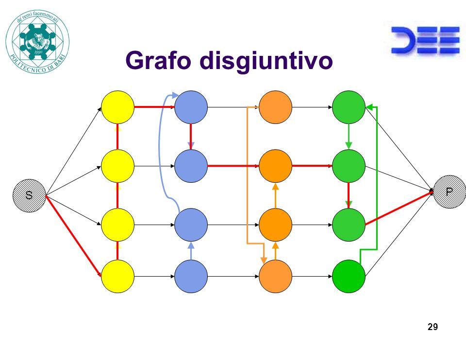 29 Grafo disgiuntivo S P
