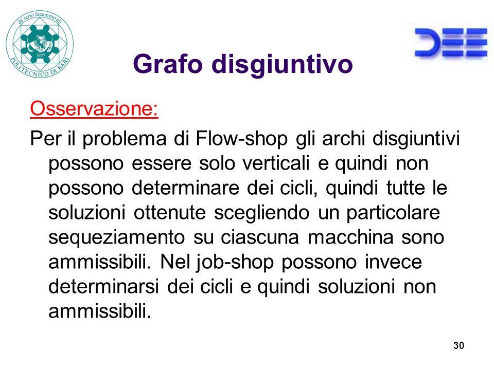 30 Grafo disgiuntivo Osservazione: Per il problema di Flow-shop gli archi disgiuntivi possono essere solo verticali e quindi non possono determinare dei cicli, quindi tutte le soluzioni ottenute scegliendo un particolare sequeziamento su ciascuna macchina sono ammissibili.