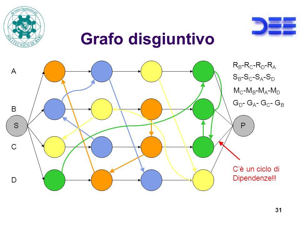 31 Grafo disgiuntivo R B -R C -R D -R A S B -S C -S A -S D M C -M B -M A -M D G D - G A - G C - G B A B C D Cè un ciclo di Dipendenze!.