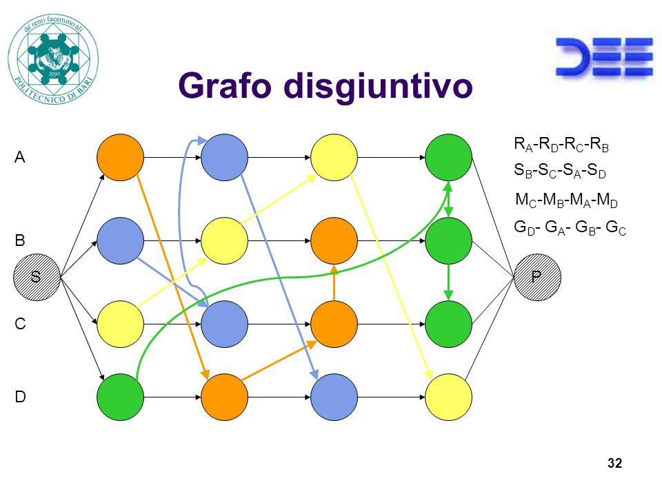 32 Grafo disgiuntivo R A -R D -R C -R B S B -S C -S A -S D M C -M B -M A -M D G D - G A - G B - G C A B C D S P
