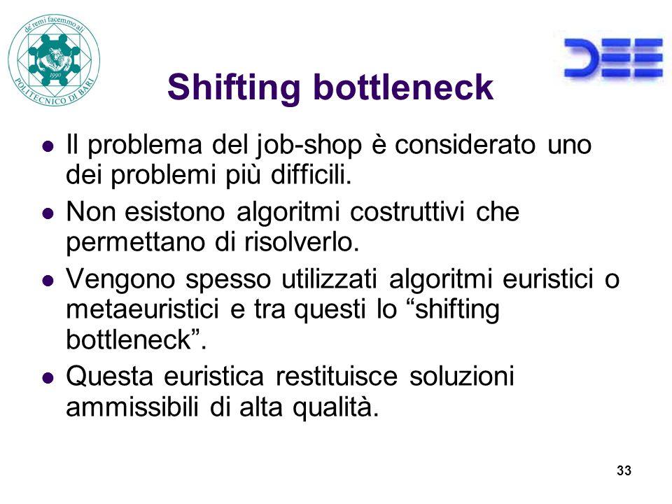 33 Shifting bottleneck Il problema del job-shop è considerato uno dei problemi più difficili.