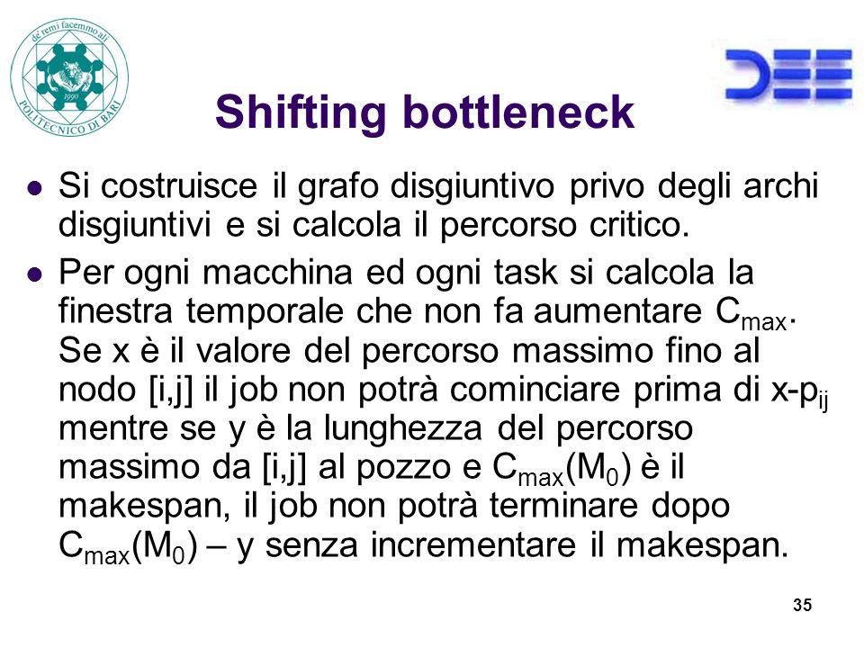 35 Shifting bottleneck Si costruisce il grafo disgiuntivo privo degli archi disgiuntivi e si calcola il percorso critico.