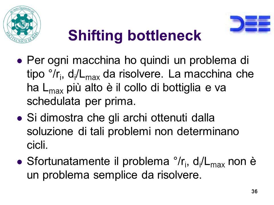 36 Shifting bottleneck Per ogni macchina ho quindi un problema di tipo °/r i, d i /L max da risolvere.