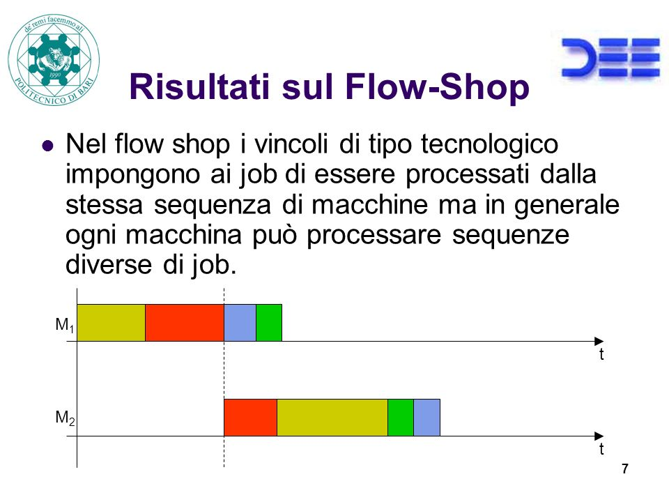 7 Risultati sul Flow-Shop Nel flow shop i vincoli di tipo tecnologico impongono ai job di essere processati dalla stessa sequenza di macchine ma in generale ogni macchina può processare sequenze diverse di job.
