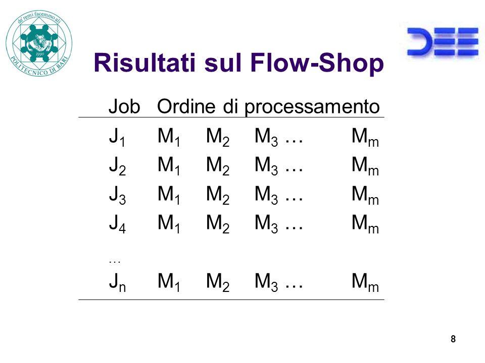9 Risultati sul Flow-Shop Teorema 1 Per il problema F//B con B indice di prestazione regolare è sufficiente considerare le schedule che hanno lo stesso ordine di processamento sulle prime due macchine.