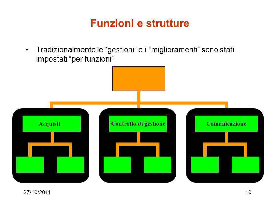 27/10/20119 Processi e strutture I processi coinvolgono più strutture organizzative La focalizzazione sul prodotto e sul processo tende a ricostruire