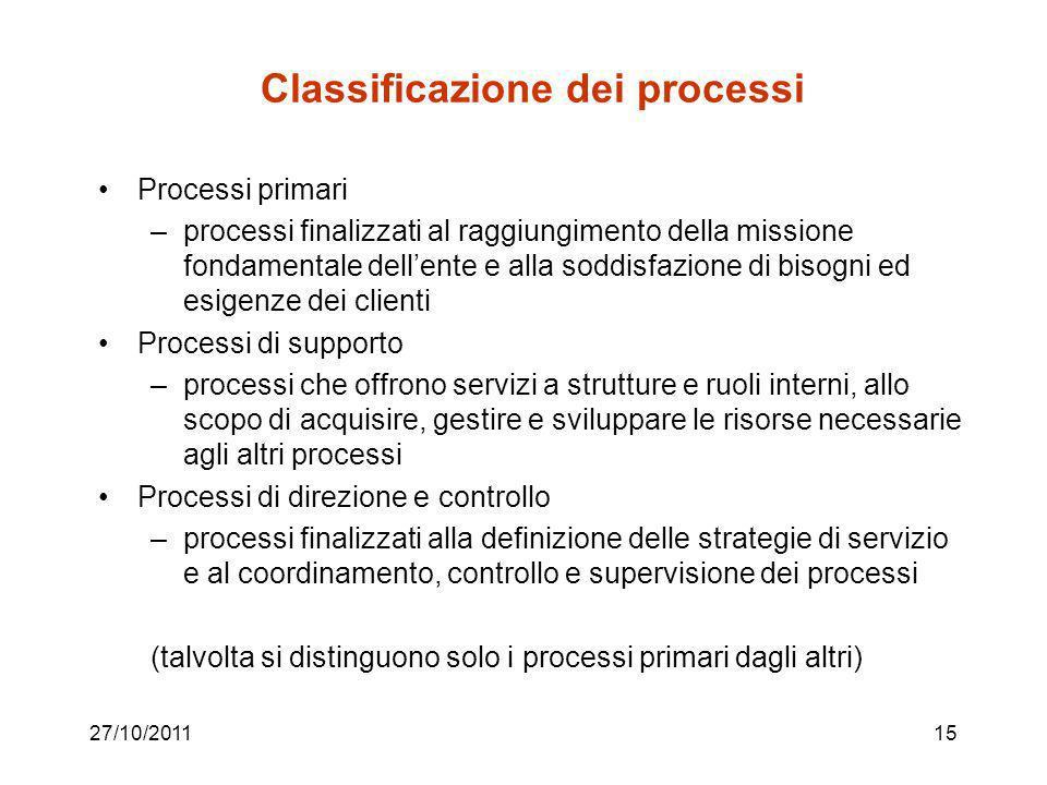 27/10/201114 Individuazione dei processi Per agire sui processi, è necessario individuarli … come? A partire dai principali prodotti/servizi forniti,