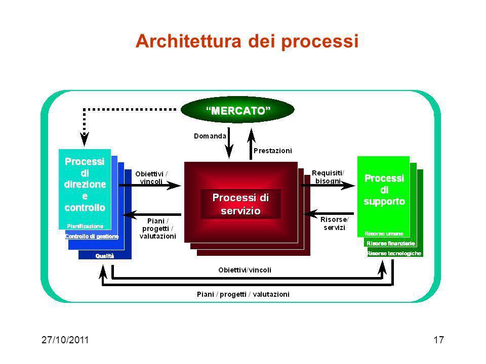 27/10/201116 La catena del valore (Porter) Modella il flusso dattività con cui l'azienda realizza il valore dei prodotti Valore = prezzo che il client