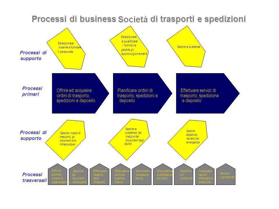 27/10/201118 Processi, esempio Sanità Gestione servizi sanitari territoriali –prevenzione –gestione del contatto con il cliente (autorizzazioni, certi