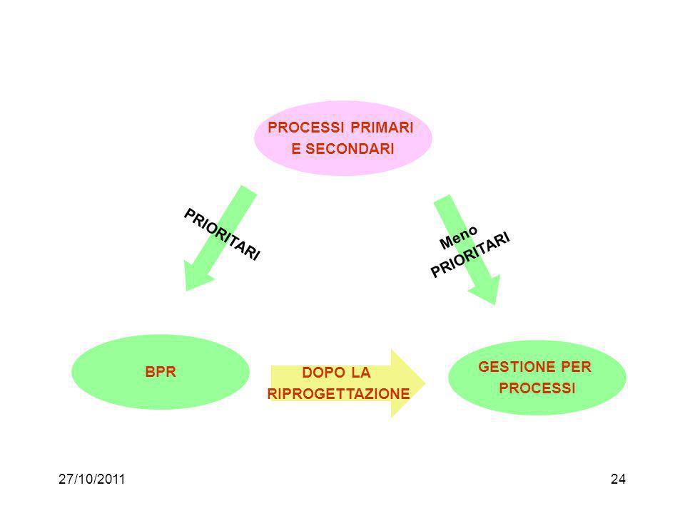 27/10/201123 Miglioramento continuo e qualità totale Approccio (sviluppato in Giappone) basato sull'applicazione ripetuta di interventi locali Qualità