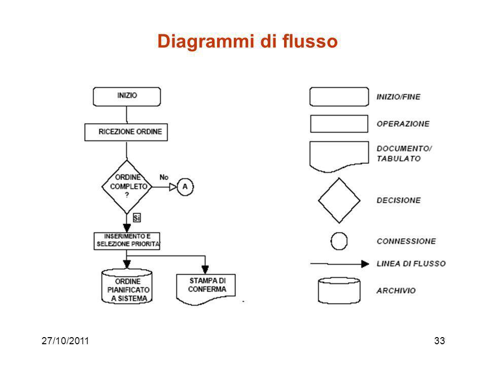 27/10/201132 Ricostruzione del processo attuale Varie tecniche; oltre a quella vista nell'esempio, ne citiamo due: –Diagramma di flusso –Diagramma di