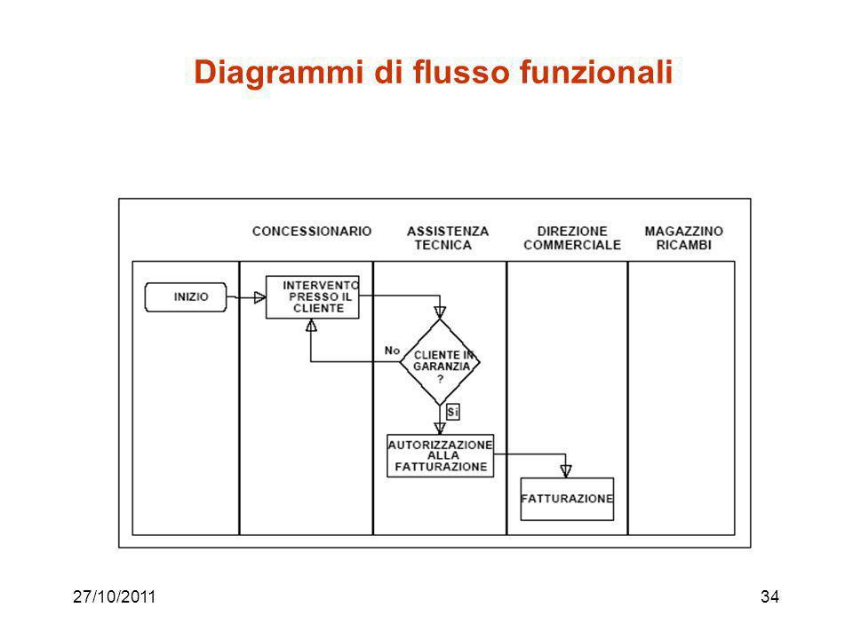 27/10/201133 Diagrammi di flusso