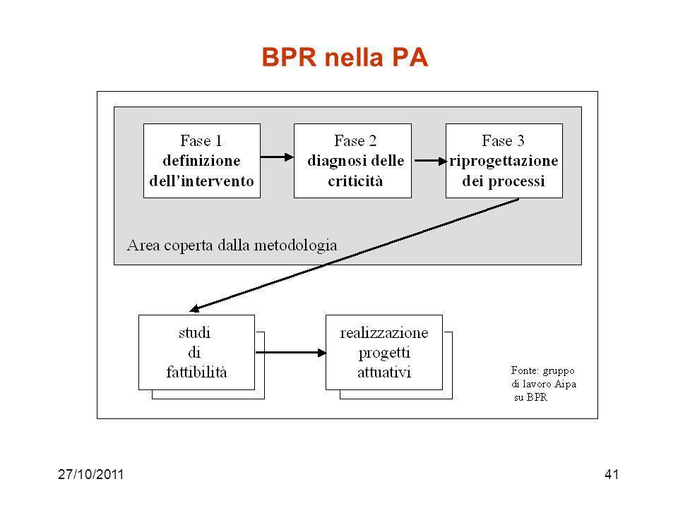 27/10/201140 Alcuni spunti per la riduzione dei tempi Parallelizzazione Cambiamenti di sequenza Eliminazione delle fermate Sincronizzazione delle atti