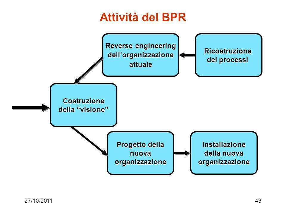 27/10/201142 BPR nella PA Fase 1: definizione del campo di applicazione della reingegnerizzazione passo 1 - identificare l'ambito e i livelli di inter