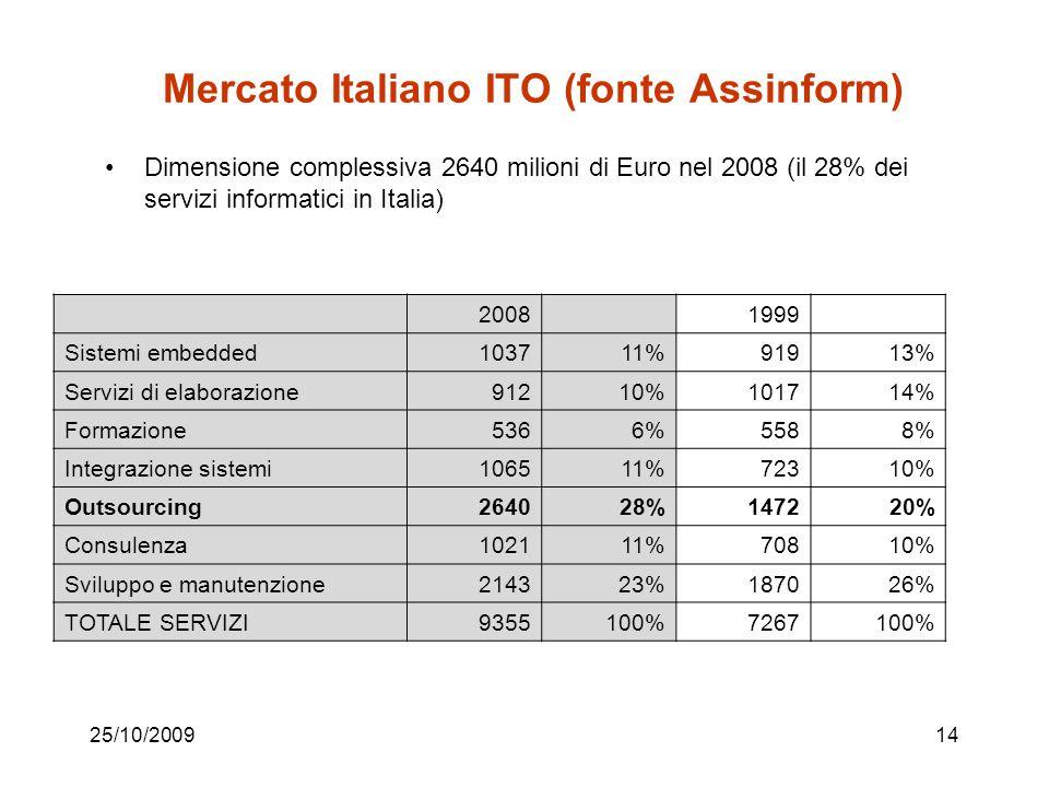 25/10/200914 Mercato Italiano ITO (fonte Assinform) Dimensione complessiva 2640 milioni di Euro nel 2008 (il 28% dei servizi informatici in Italia) 20081999 Sistemi embedded103711%91913% Servizi di elaborazione91210%101714% Formazione5366%5588% Integrazione sistemi106511%72310% Outsourcing264028%147220% Consulenza102111%70810% Sviluppo e manutenzione214323%187026% TOTALE SERVIZI9355100%7267100%