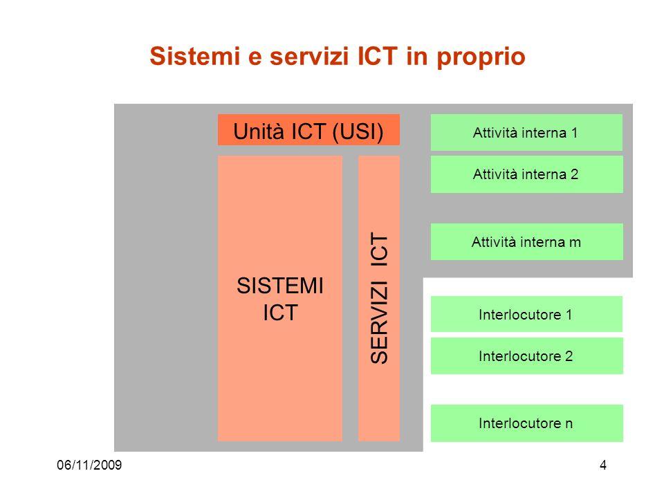 Sistemi e servizi ICT in proprio 06/11/20094 Attività interna 1 Attività interna 2 Attività interna m Interlocutore 1 Interlocutore 2 Interlocutore n SERVIZI ICT SISTEMI ICT Unità ICT (USI)