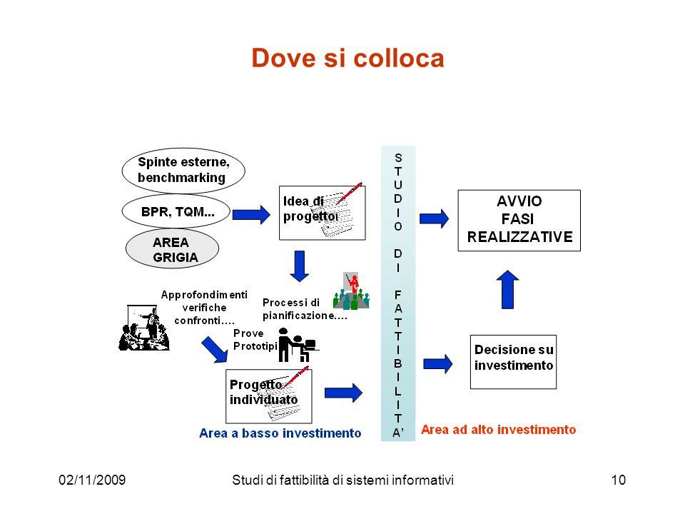 02/11/200910 Dove si colloca Studi di fattibilità di sistemi informativi
