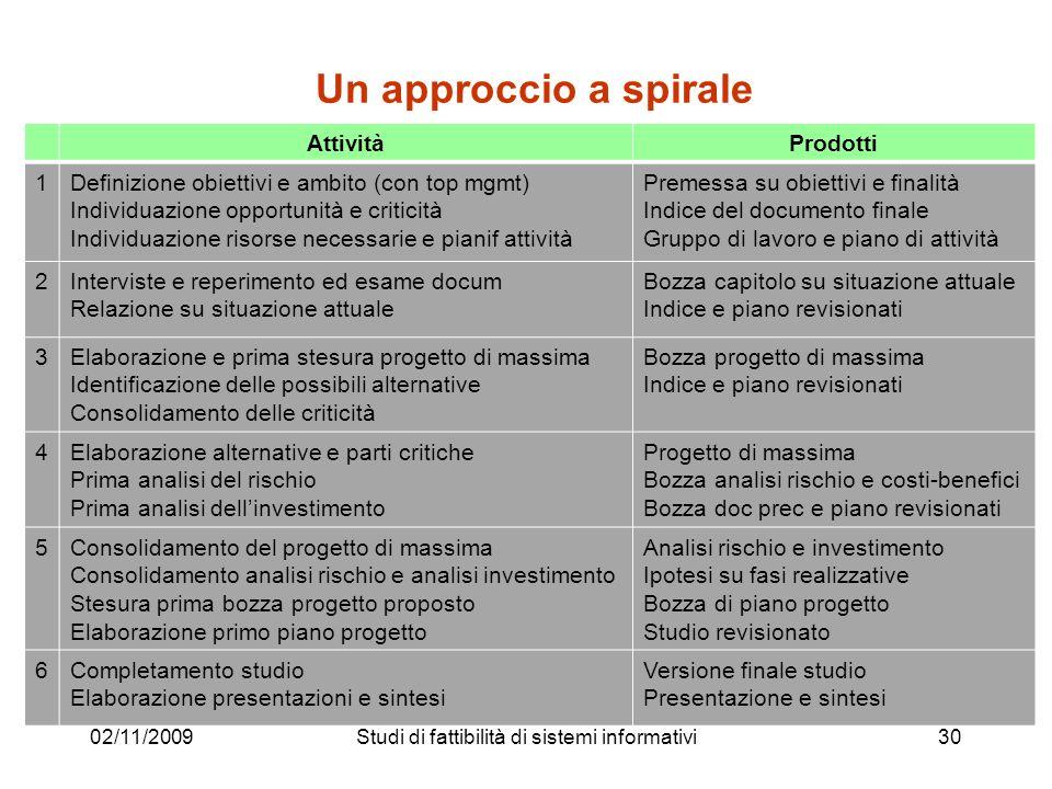 Un approccio a spirale 02/11/200930 AttivitàProdotti 1Definizione obiettivi e ambito (con top mgmt) Individuazione opportunità e criticità Individuazi