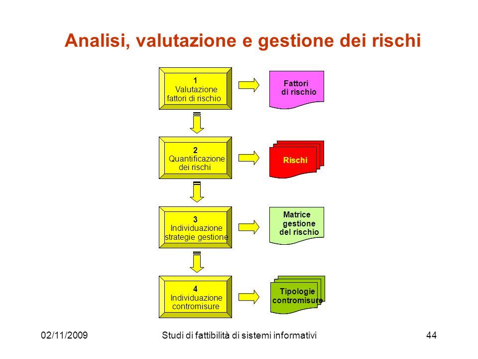 02/11/200944 Analisi, valutazione e gestione dei rischi 1 Valutazione fattori di rischio 2 Quantificazione dei rischi 3 Individuazione strategie gesti