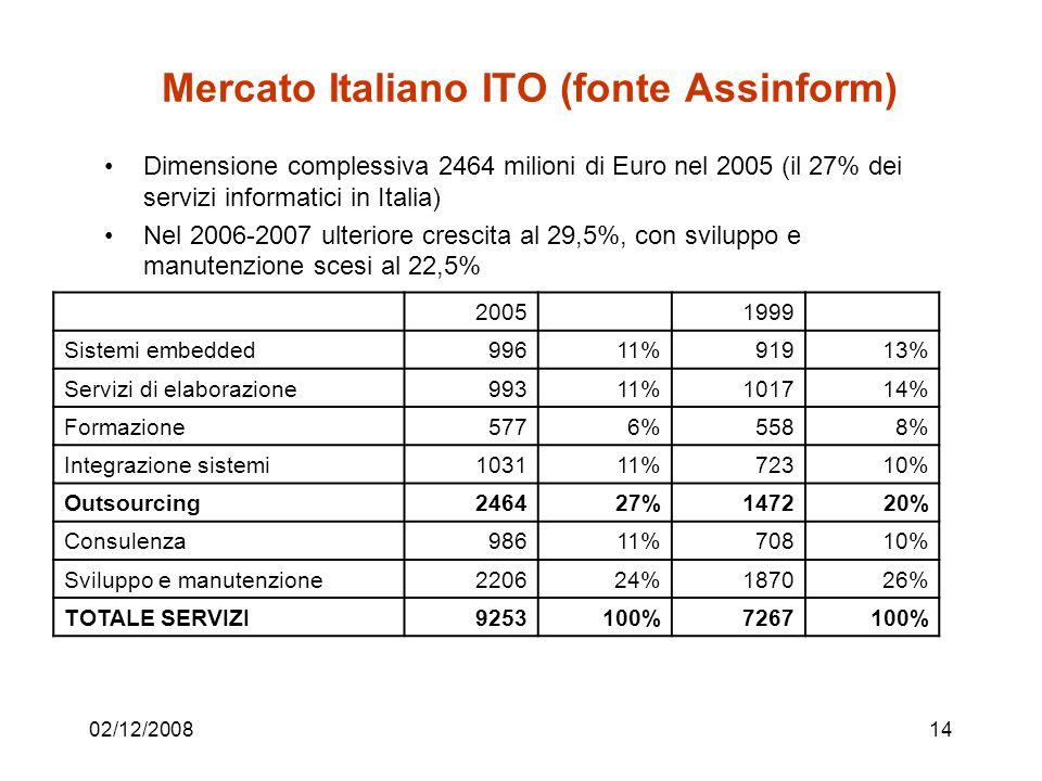 02/12/200814 Mercato Italiano ITO (fonte Assinform) Dimensione complessiva 2464 milioni di Euro nel 2005 (il 27% dei servizi informatici in Italia) Nel 2006-2007 ulteriore crescita al 29,5%, con sviluppo e manutenzione scesi al 22,5% 20051999 Sistemi embedded99611%91913% Servizi di elaborazione99311%101714% Formazione5776%5588% Integrazione sistemi103111%72310% Outsourcing246427%147220% Consulenza98611%70810% Sviluppo e manutenzione220624%187026% TOTALE SERVIZI9253100%7267100%