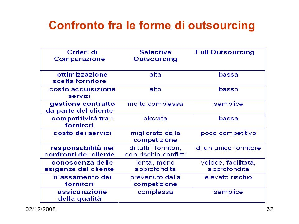 02/12/200832 Confronto fra le forme di outsourcing