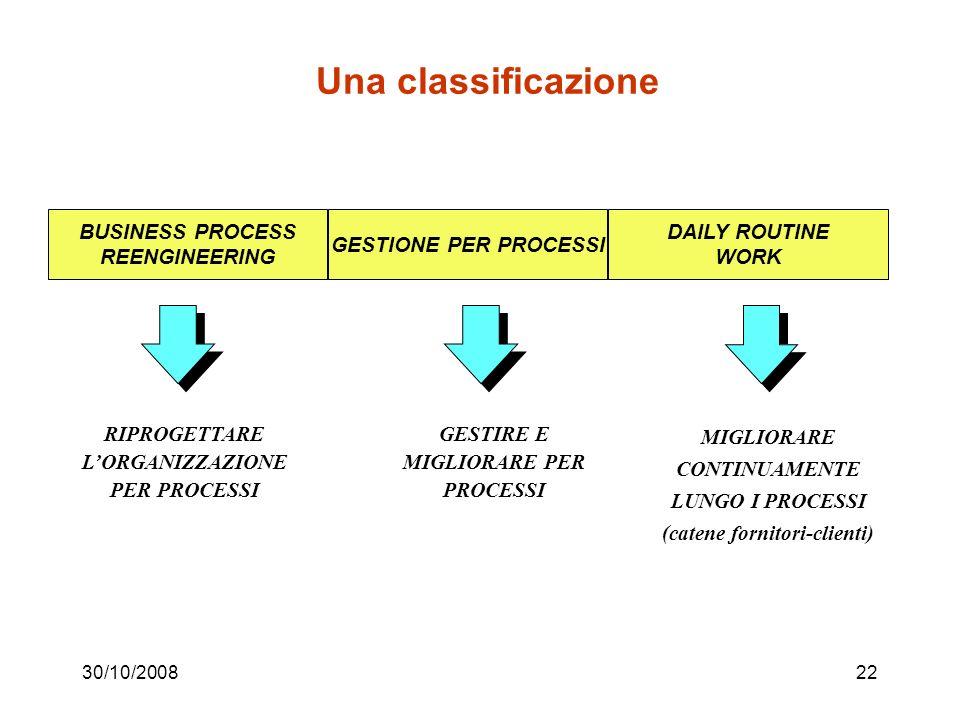 30/10/200821 Interventi sui processi, classificazioni in letteratura, varie proposte, comunque basate sull ampiezza dell intervento