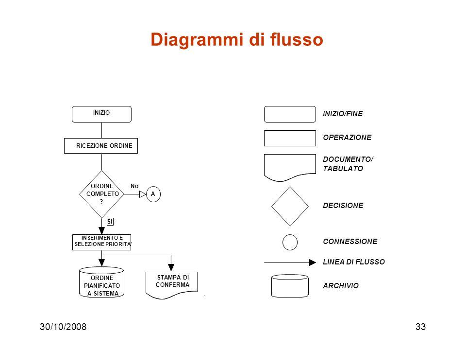30/10/200832 Ricostruzione del processo attuale Varie tecniche; oltre a quella vista nell esempio, ne citiamo due: –Diagramma di flusso –Diagramma di flusso funzionale