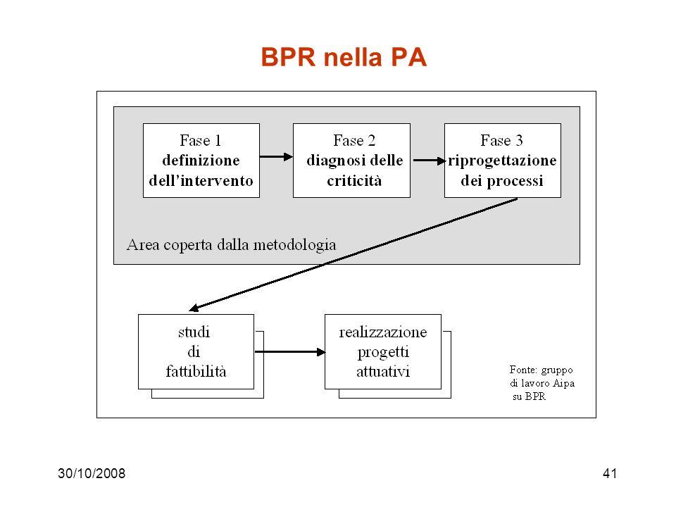 30/10/200840 Alcuni spunti per la riduzione dei tempi Parallelizzazione Cambiamenti di sequenza Eliminazione delle fermate Sincronizzazione delle attività Automazione