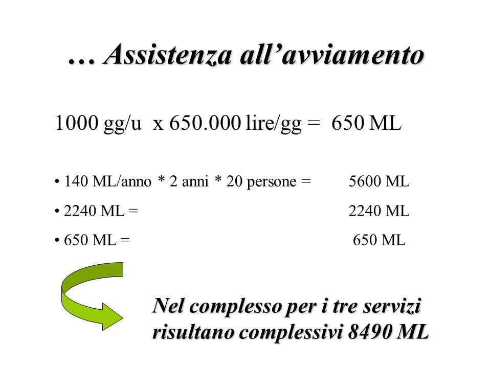 … Assistenza allavviamento 1000 gg/u x 650.000 lire/gg = 650 ML 140 ML/anno * 2 anni * 20 persone = 5600 ML 2240 ML = 2240 ML 650 ML = 650 ML Nel complesso per i tre servizi risultano complessivi 8490 ML
