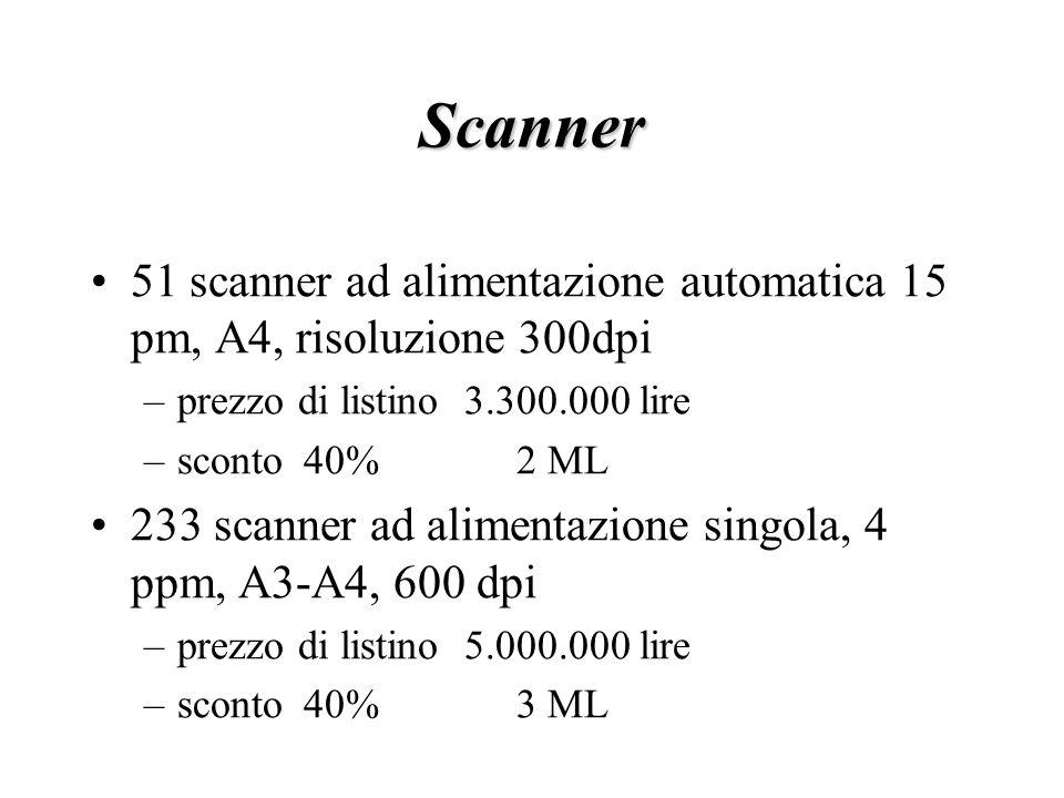 Scanner 51 scanner ad alimentazione automatica 15 pm, A4, risoluzione 300dpi –prezzo di listino 3.300.000 lire –sconto40%2 ML 233 scanner ad alimentazione singola, 4 ppm, A3-A4, 600 dpi –prezzo di listino 5.000.000 lire –sconto40%3 ML