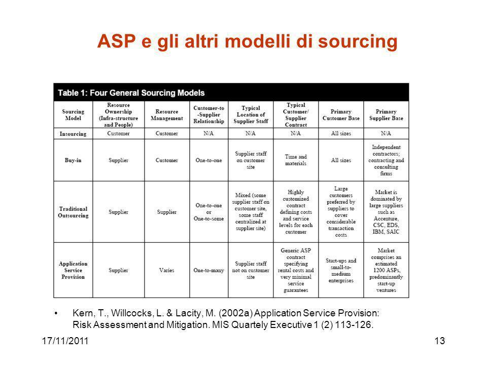 ASP e gli altri modelli di sourcing 17/11/201113 Kern, T., Willcocks, L.