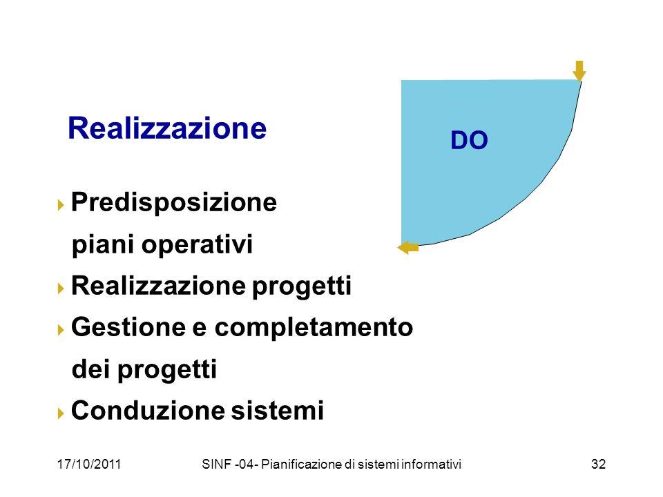 17/10/2011SINF -04- Pianificazione di sistemi informativi32 DO Realizzazione Predisposizione piani operativi Realizzazione progetti Gestione e completamento dei progetti Conduzione sistemi