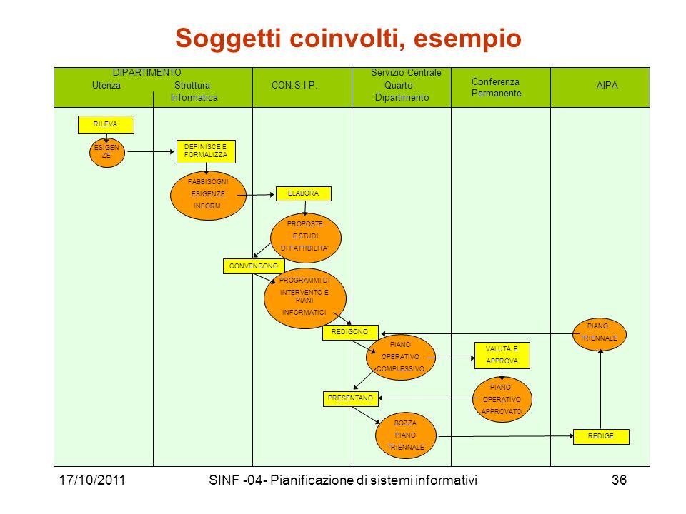 17/10/2011SINF -04- Pianificazione di sistemi informativi36 Soggetti coinvolti, esempio DIPARTIMENTO Servizio Centrale Utenza Struttura CON.S.I.P.