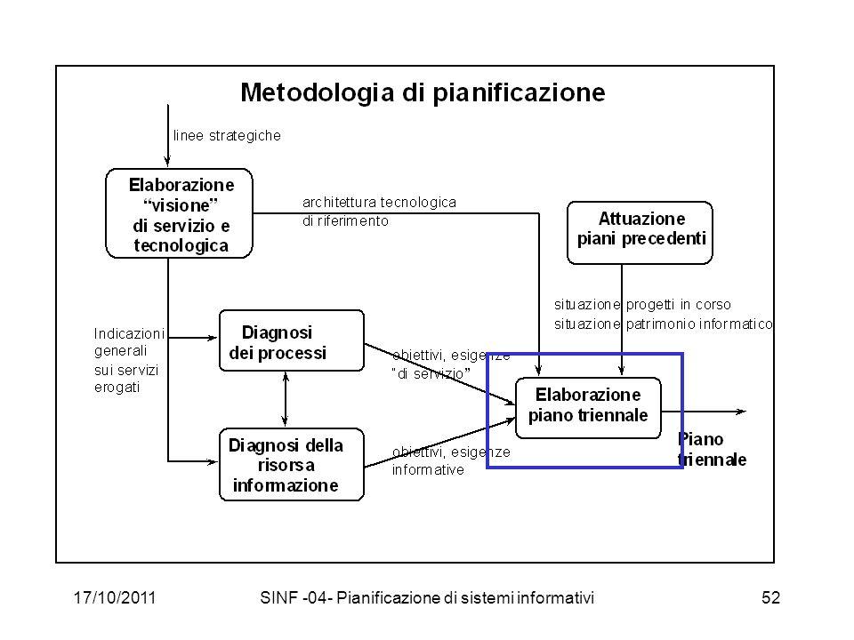 17/10/2011SINF -04- Pianificazione di sistemi informativi52