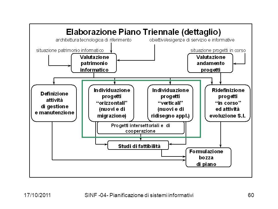 17/10/2011SINF -04- Pianificazione di sistemi informativi60