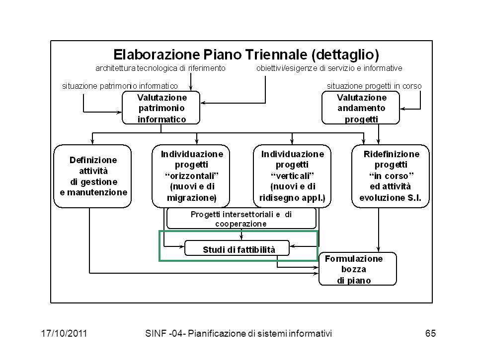 17/10/2011SINF -04- Pianificazione di sistemi informativi65