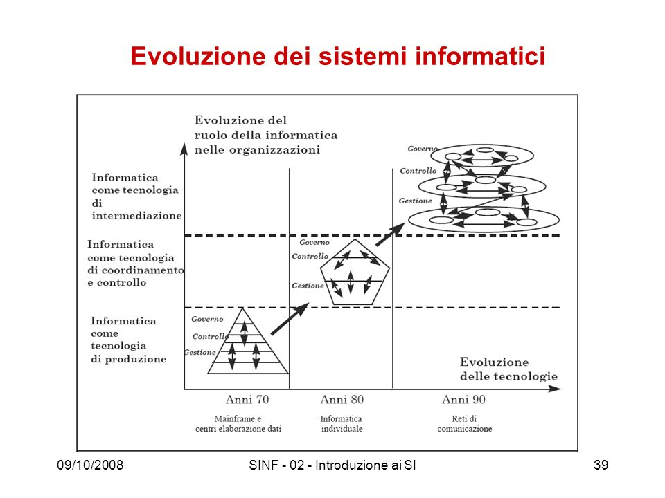 09/10/2008SINF - 02 - Introduzione ai SI39 Evoluzione dei sistemi informatici