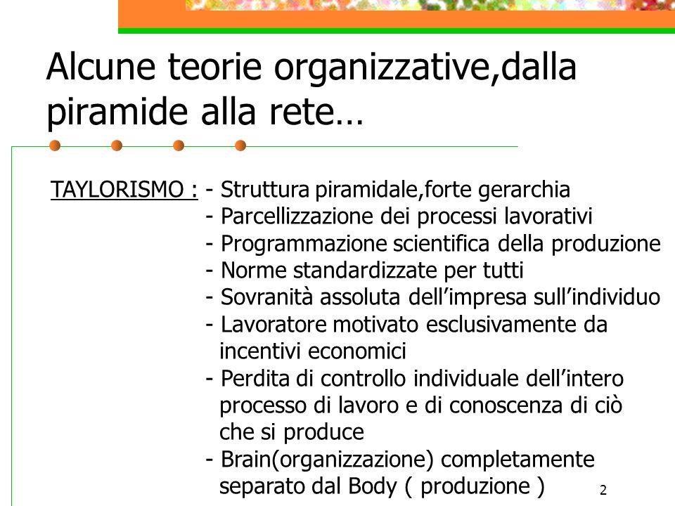 2 Alcune teorie organizzative,dalla piramide alla rete… TAYLORISMO : - Struttura piramidale,forte gerarchia - Parcellizzazione dei processi lavorativi