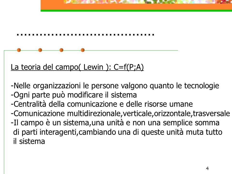 4 ……………………………… La teoria del campo( Lewin ): C=f(P;A) -Nelle organizzazioni le persone valgono quanto le tecnologie -Ogni parte può modificare il sist
