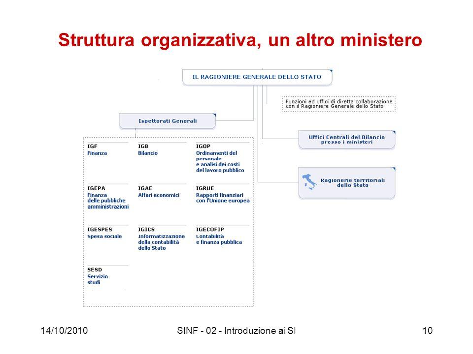 Struttura organizzativa, un altro ministero 14/10/2010SINF - 02 - Introduzione ai SI10