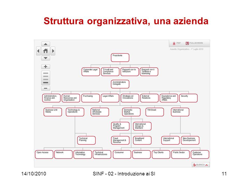 Struttura organizzativa, una azienda 14/10/2010SINF - 02 - Introduzione ai SI11