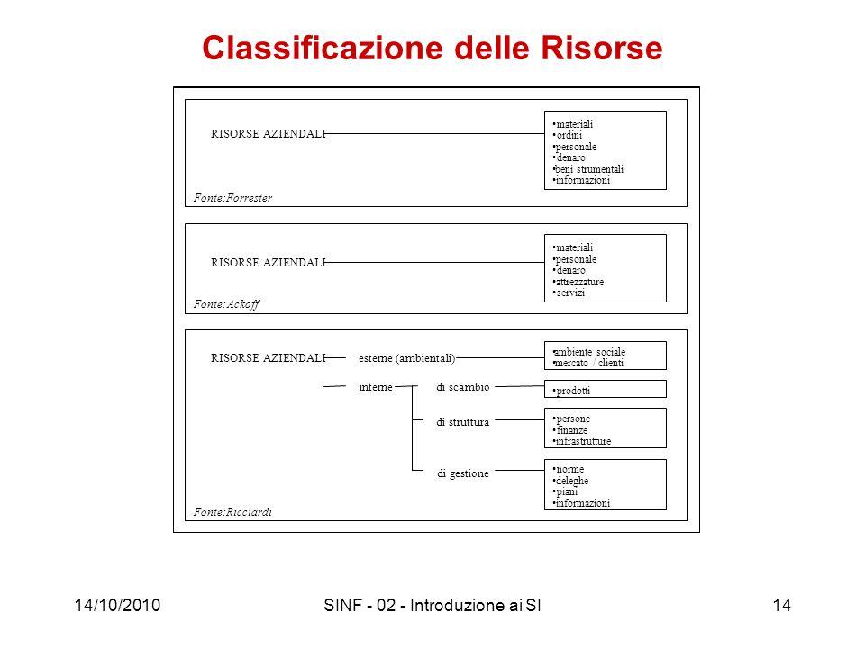 14/10/2010SINF - 02 - Introduzione ai SI14 Classificazione delle Risorse materiali ordini personale denaro beni strumentali informazioni materiali per
