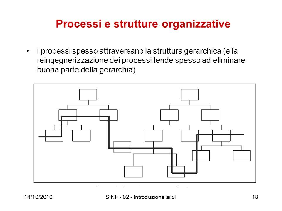 Processi e strutture organizzative i processi spesso attraversano la struttura gerarchica (e la reingegnerizzazione dei processi tende spesso ad elimi