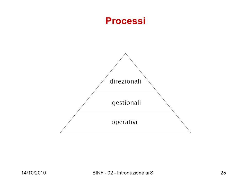 14/10/2010SINF - 02 - Introduzione ai SI25 operativi gestionali direzionali Processi