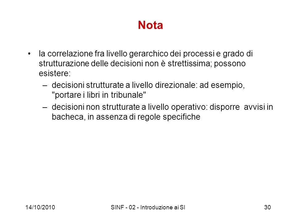 14/10/2010SINF - 02 - Introduzione ai SI30 Nota la correlazione fra livello gerarchico dei processi e grado di strutturazione delle decisioni non è st