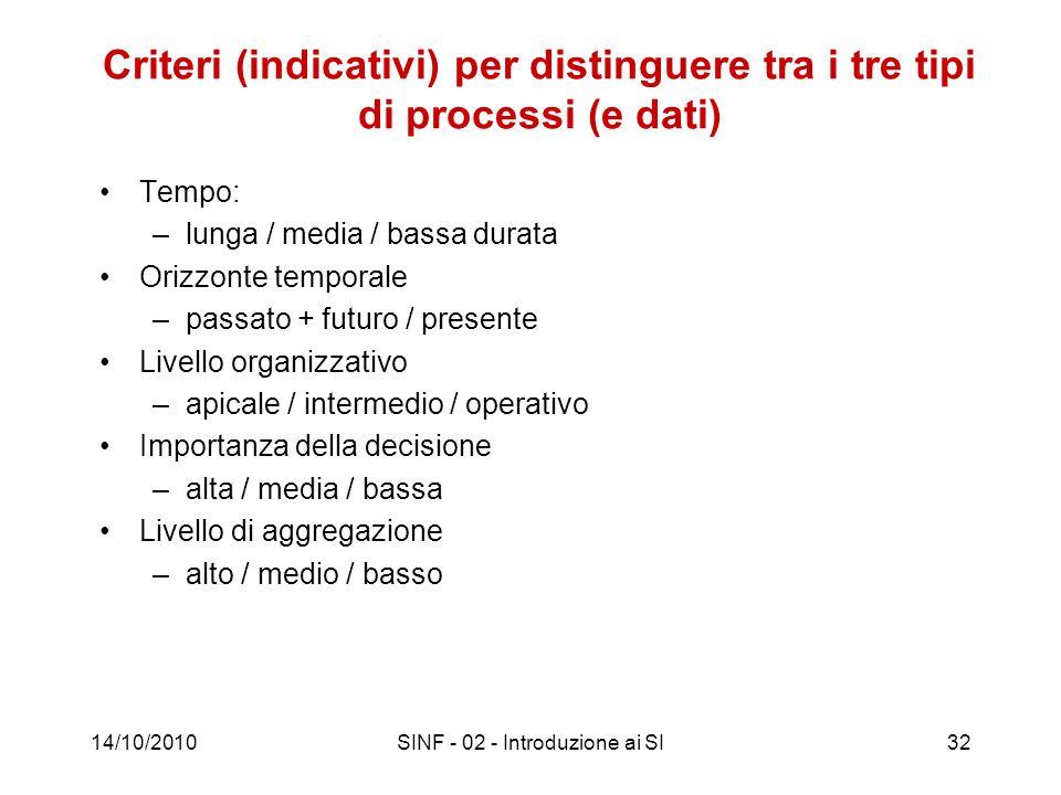 14/10/2010SINF - 02 - Introduzione ai SI32 Criteri (indicativi) per distinguere tra i tre tipi di processi (e dati) Tempo: –lunga / media / bassa dura